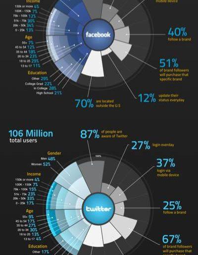 Facebook-Vs.-Twitter-Infographic